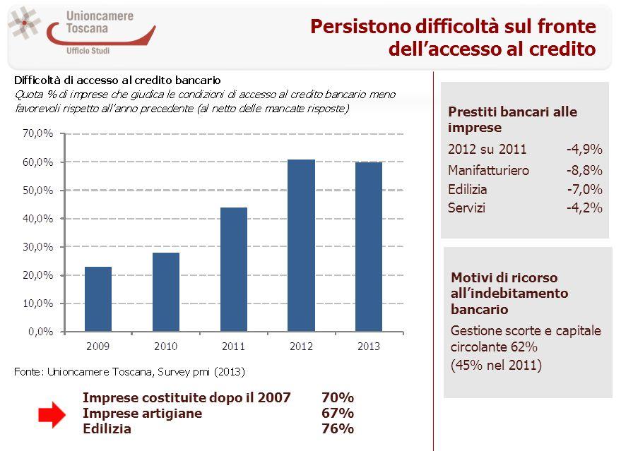 Persistono difficoltà sul fronte dellaccesso al credito Prestiti bancari alle imprese 2012 su 2011-4,9% Manifatturiero-8,8% Edilizia-7,0% Servizi-4,2% Imprese costituite dopo il 200770% Imprese artigiane67% Edilizia76% Motivi di ricorso allindebitamento bancario Gestione scorte e capitale circolante 62% (45% nel 2011)
