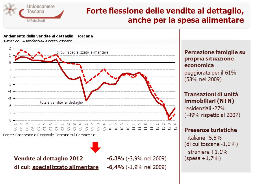 Forte flessione delle vendite al dettaglio, anche per la spesa alimentare Percezione famiglie su propria situazione economica peggiorata per il 61% (53% nel 2009) Transazioni di unità immobiliari (NTN) residenziali -27% (-49% rispetto al 2007) Presenze turistiche - italiane -5,5% (di cui toscane -1,1%) - straniere +1,1% (spesa +1,7%) Vendite al dettaglio 2012-6,3% (-3,9% nel 2009) di cui: specializzato alimentare-6,4% (-1,9% nel 2009)