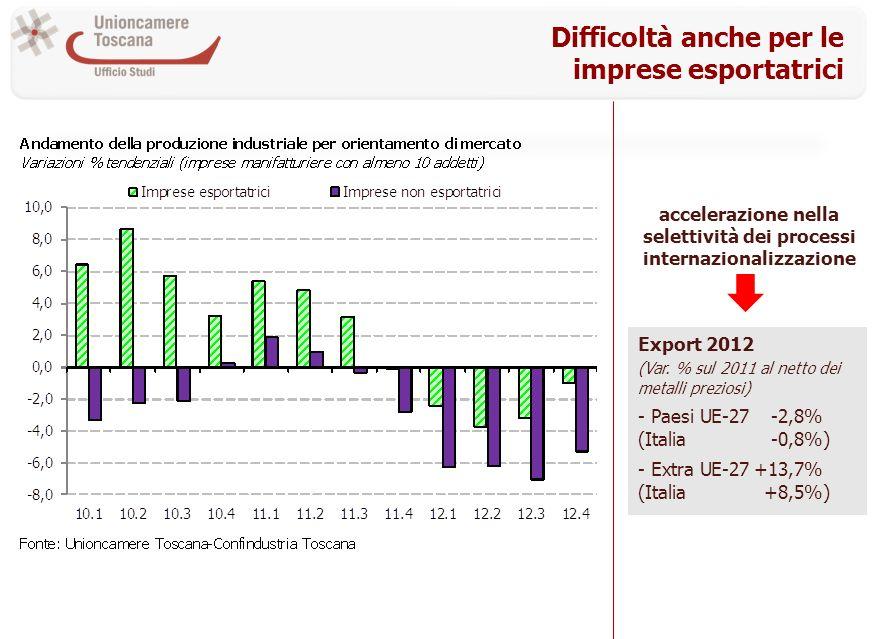 Difficoltà anche per le imprese esportatrici Export 2012 (Var.