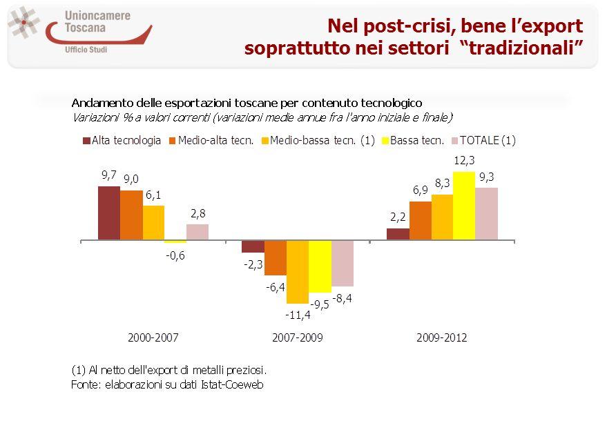 Nel post-crisi, bene lexport soprattutto nei settori tradizionali