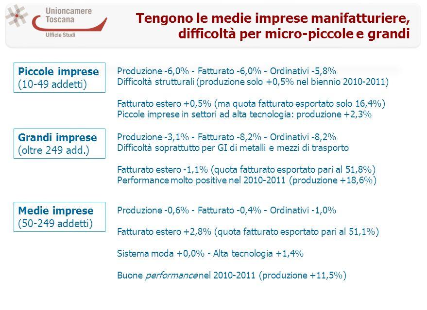 Tengono le medie imprese manifatturiere, difficoltà per micro-piccole e grandi Piccole imprese (10-49 addetti) Produzione -6,0% - Fatturato -6,0% - Ordinativi -5,8% Difficoltà strutturali (produzione solo +0,5% nel biennio 2010-2011) Fatturato estero +0,5% (ma quota fatturato esportato solo 16,4%) Piccole imprese in settori ad alta tecnologia: produzione +2,3% Grandi imprese (oltre 249 add.) Produzione -3,1% - Fatturato -8,2% - Ordinativi -8,2% Difficoltà soprattutto per GI di metalli e mezzi di trasporto Fatturato estero -1,1% (quota fatturato esportato pari al 51,8%) Performance molto positive nel 2010-2011 (produzione +18,6%) Medie imprese (50-249 addetti) Produzione -0,6% - Fatturato -0,4% - Ordinativi -1,0% Fatturato estero +2,8% (quota fatturato esportato pari al 51,1%) Sistema moda +0,0% - Alta tecnologia +1,4% Buone performance nel 2010-2011 (produzione +11,5%)