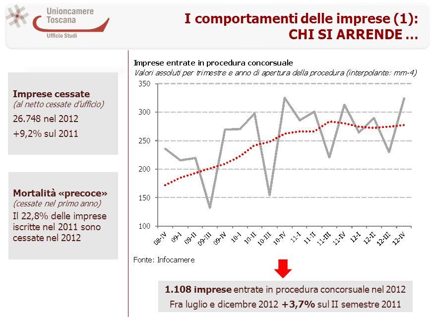 I comportamenti delle imprese (1): CHI SI ARRENDE … Imprese cessate (al netto cessate dufficio) 26.748 nel 2012 +9,2% sul 2011 1.108 imprese entrate in procedura concorsuale nel 2012 Fra luglio e dicembre 2012 +3,7% sul II semestre 2011 Mortalità «precoce» (cessate nel primo anno) Il 22,8% delle imprese iscritte nel 2011 sono cessate nel 2012