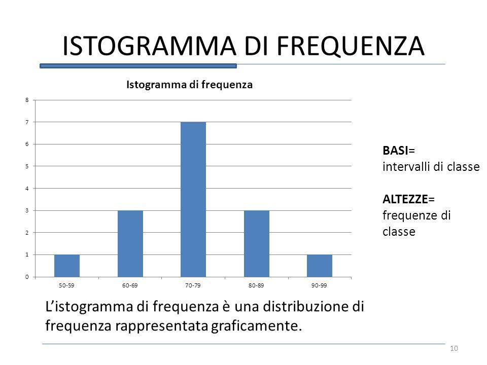 ISTOGRAMMA DI FREQUENZA Listogramma di frequenza è una distribuzione di frequenza rappresentata graficamente. BASI= intervalli di classe ALTEZZE= freq