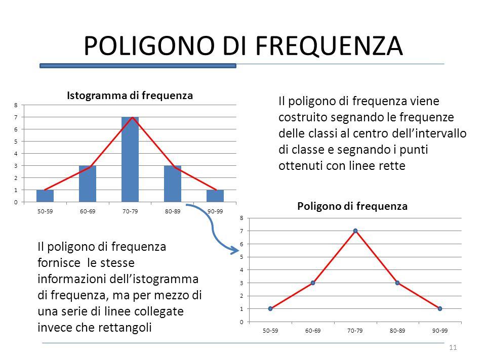 POLIGONO DI FREQUENZA Il poligono di frequenza viene costruito segnando le frequenze delle classi al centro dellintervallo di classe e segnando i punt