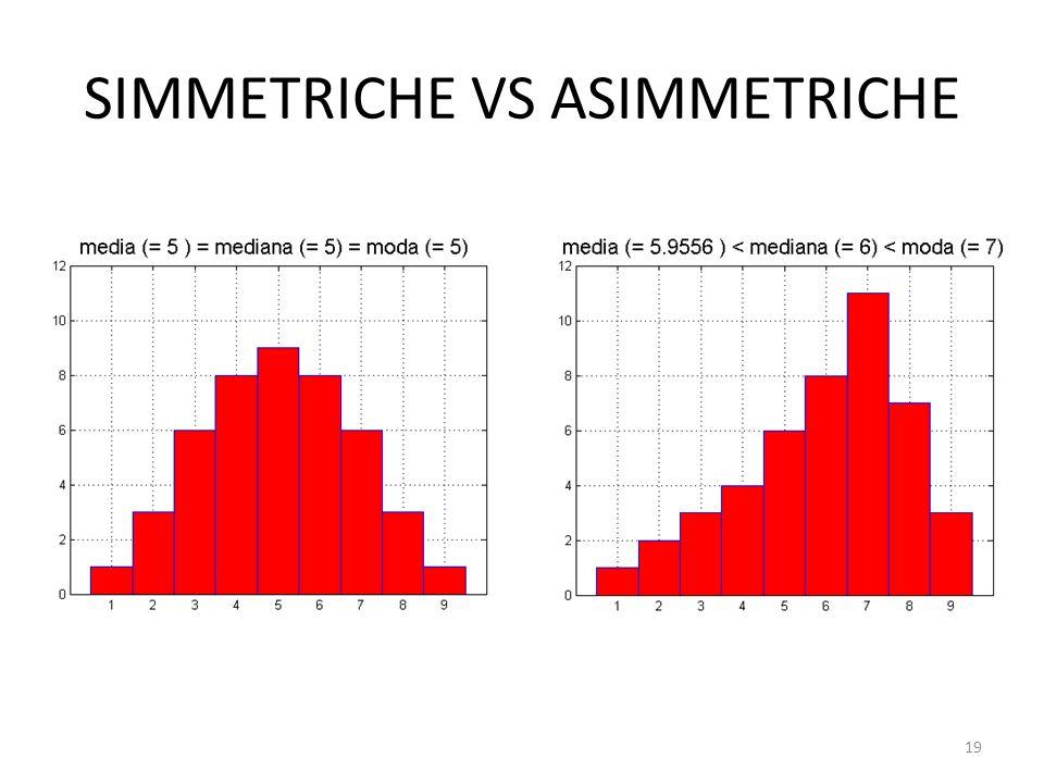 SIMMETRICHE VS ASIMMETRICHE 19