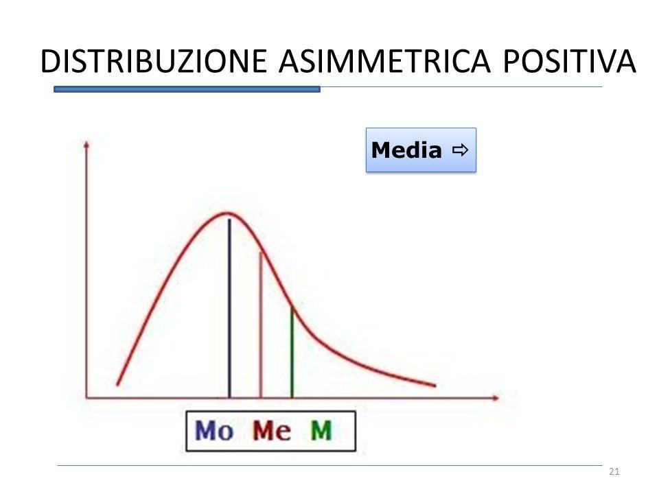 DISTRIBUZIONE ASIMMETRICA POSITIVA Media 21