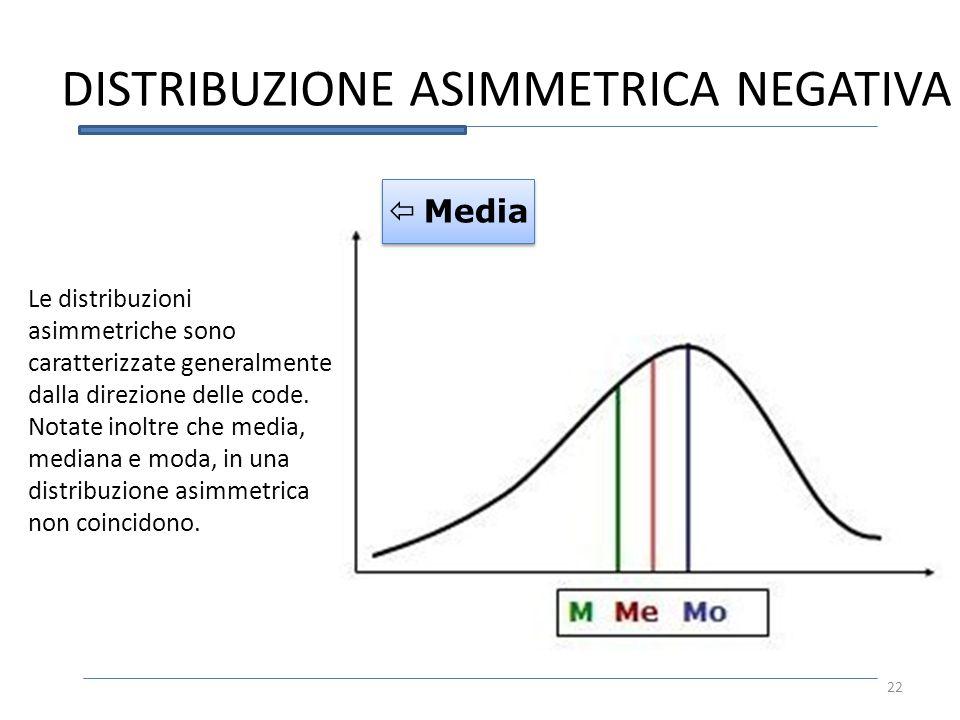 DISTRIBUZIONE ASIMMETRICA NEGATIVA Media Le distribuzioni asimmetriche sono caratterizzate generalmente dalla direzione delle code. Notate inoltre che