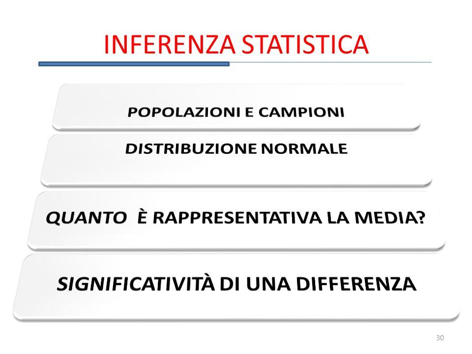 INFERENZA STATISTICA 30