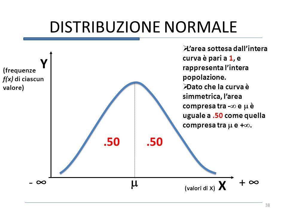 DISTRIBUZIONE NORMALE 38 Y (valori di X) X Larea sottesa dallintera curva è pari a 1, e rappresenta lintera popolazione. Dato che la curva è simmetric