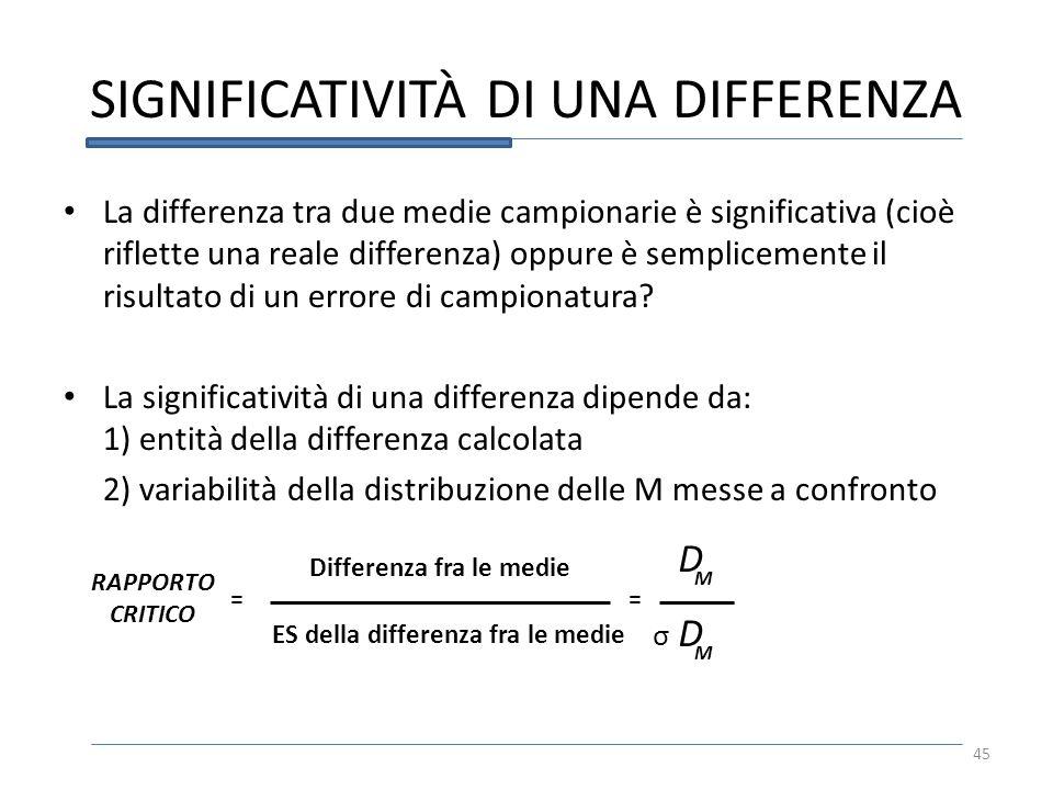 SIGNIFICATIVITÀ DI UNA DIFFERENZA La differenza tra due medie campionarie è significativa (cioè riflette una reale differenza) oppure è semplicemente