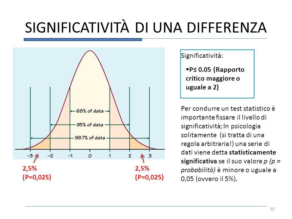 SIGNIFICATIVITÀ DI UNA DIFFERENZA 50 P 0.05 (Rapporto critico maggiore o uguale a 2) Significatività: 2,5% (P=0,025) Per condurre un test statistico è