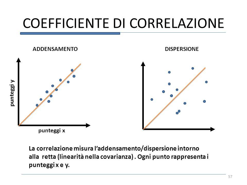 COEFFICIENTE DI CORRELAZIONE 57 La correlazione misura laddensamento/dispersione intorno alla retta (linearità nella covarianza). Ogni punto rappresen