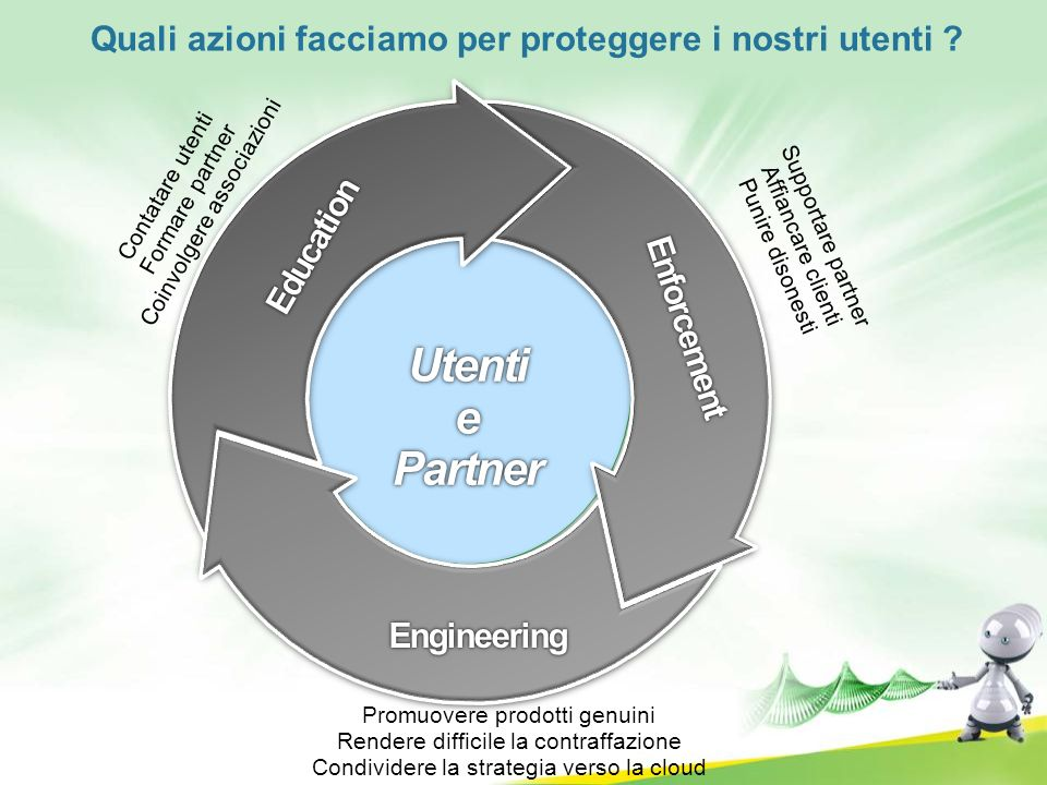 UtentiePartner Education Enforcement Engineering Contatare utenti Formare partner Coinvolgere associazioni Supportare partner Affiancare clienti Punir