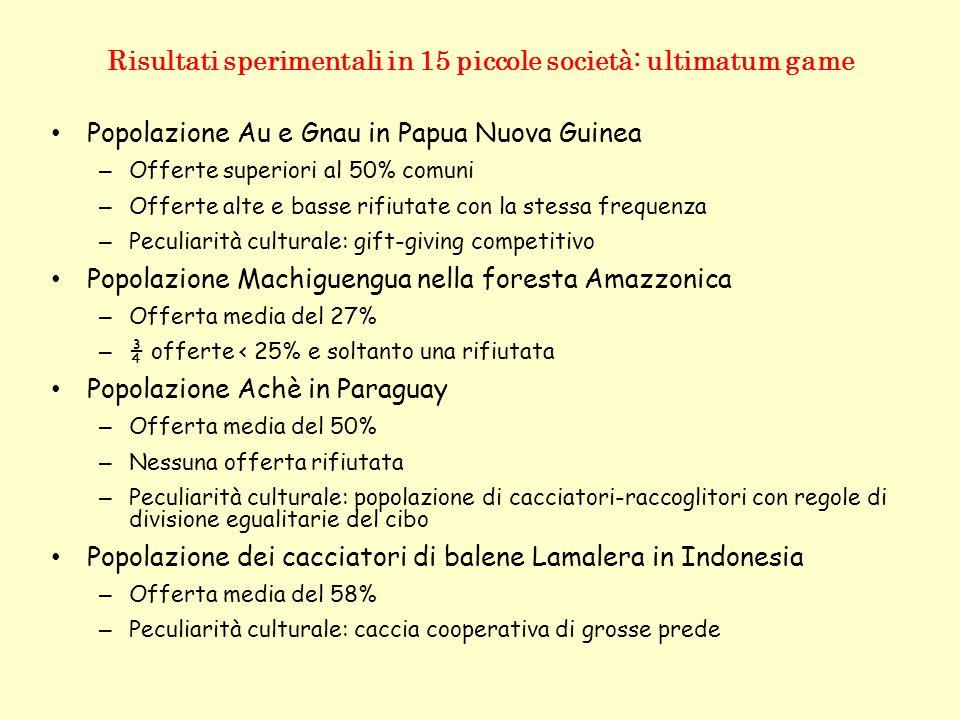 Risultati sperimentali in 15 piccole società: ultimatum game Popolazione Au e Gnau in Papua Nuova Guinea – Offerte superiori al 50% comuni – Offerte a