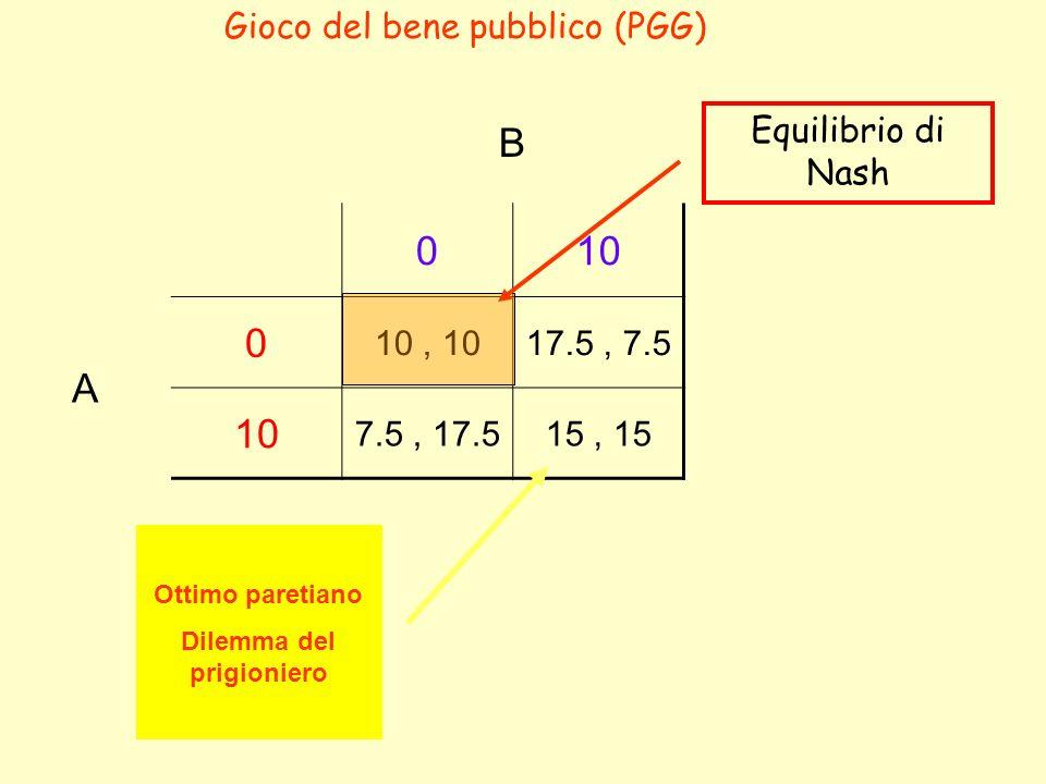 B 010 A 0 10, 1017.5, 7.5 10 7.5, 17.515, 15 Equilibrio di Nash Ottimo paretiano Dilemma del prigioniero Gioco del bene pubblico (PGG)
