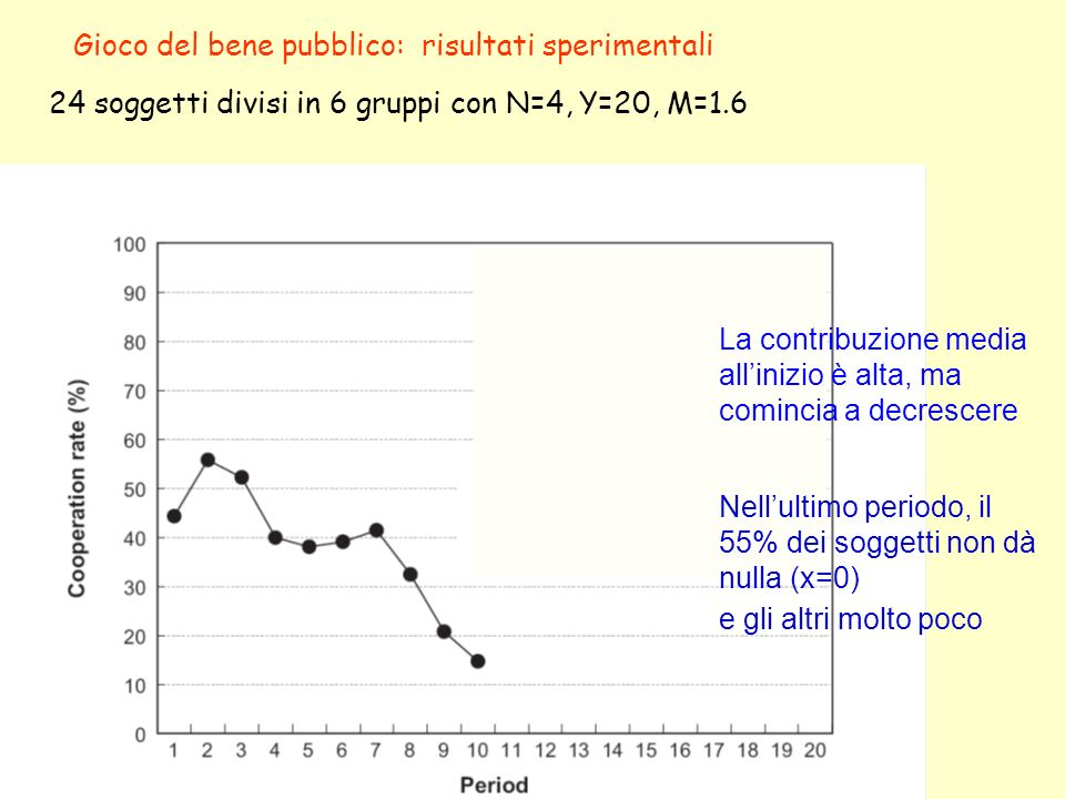 Gioco del bene pubblico: risultati sperimentali 24 soggetti divisi in 6 gruppi con N=4, Y=20, M=1.6 La contribuzione media allinizio è alta, ma cominc