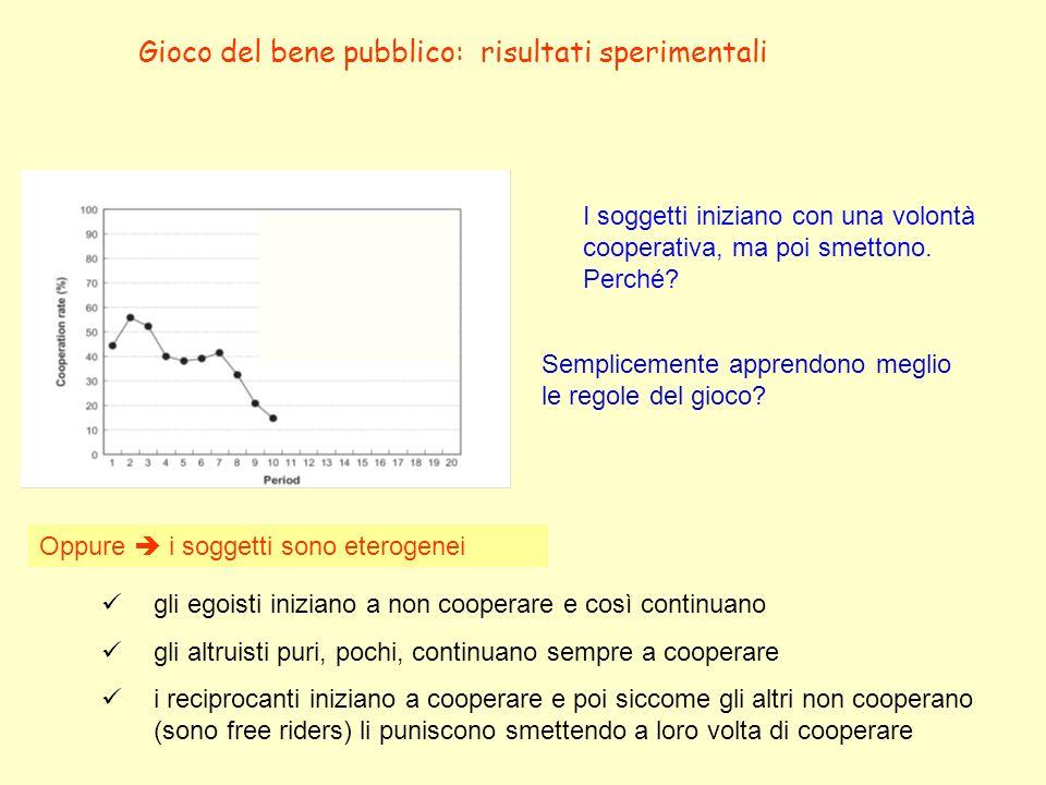 Gioco del bene pubblico: risultati sperimentali I soggetti iniziano con una volontà cooperativa, ma poi smettono. Perché? Semplicemente apprendono meg