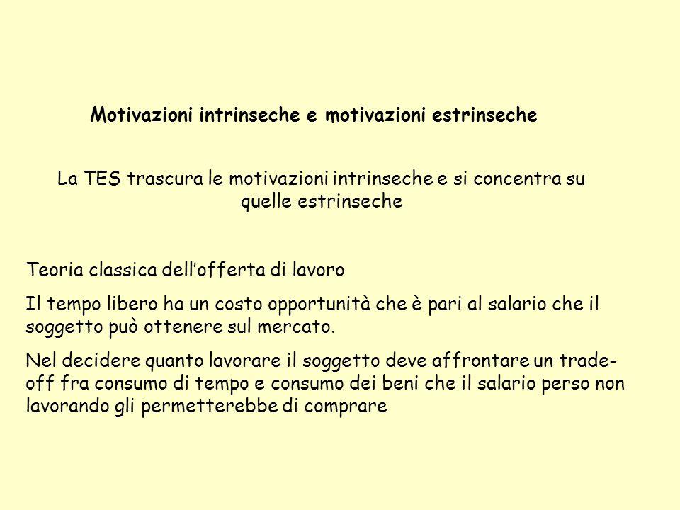 Motivazioni intrinseche e motivazioni estrinseche La TES trascura le motivazioni intrinseche e si concentra su quelle estrinseche Teoria classica dell