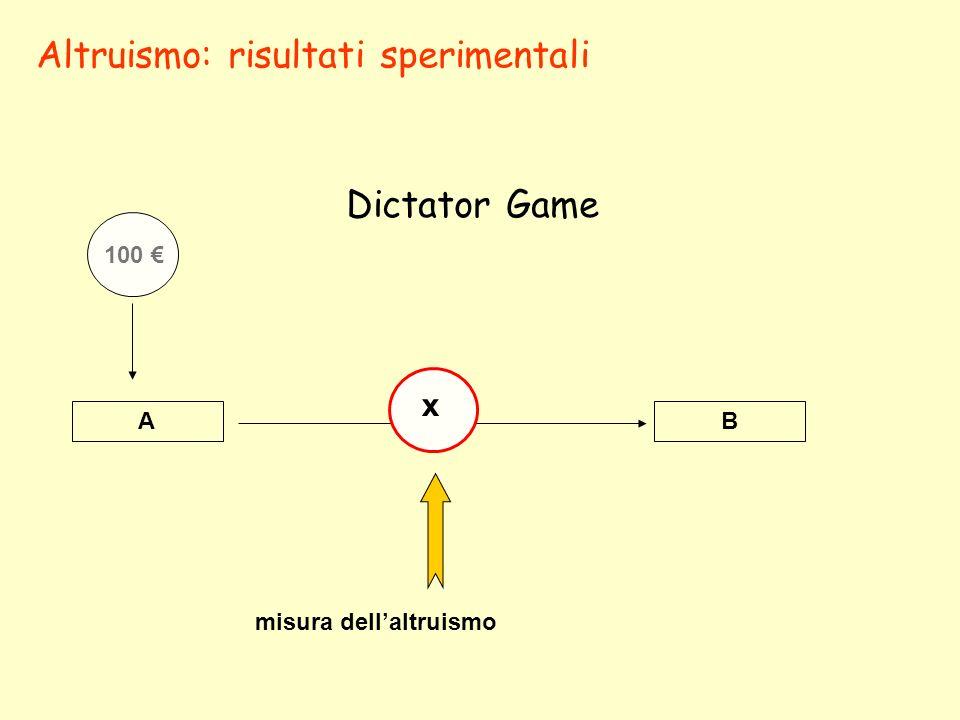 Altruismo: risultati sperimentali Dictator Game AB 100 x misura dellaltruismo
