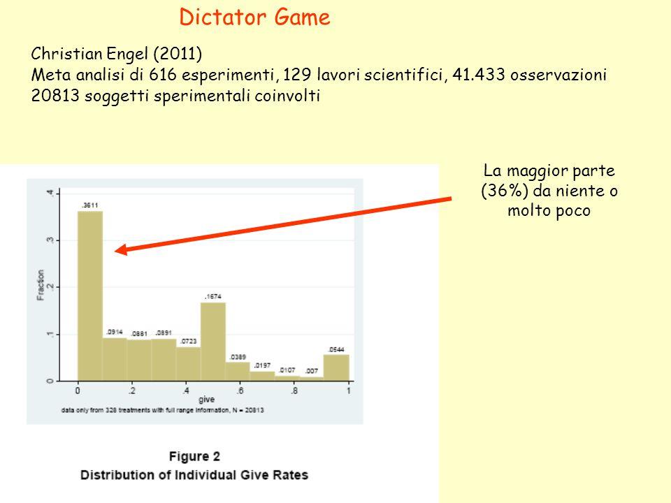 Christian Engel (2011) Meta analisi di 616 esperimenti, 129 lavori scientifici, 41.433 osservazioni 20813 soggetti sperimentali coinvolti La maggior p