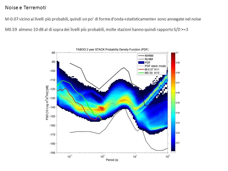 Noise e Terremoti M-0.07 vicino ai livelli più probabili, quindi un po di forme donda «statisticamente» sono annegate nel noise M0.59 almeno 10 dB al