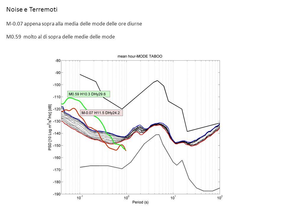 Noise e Terremoti M-0.07 appena sopra alla media delle mode delle ore diurne M0.59 molto al di sopra delle medie delle mode