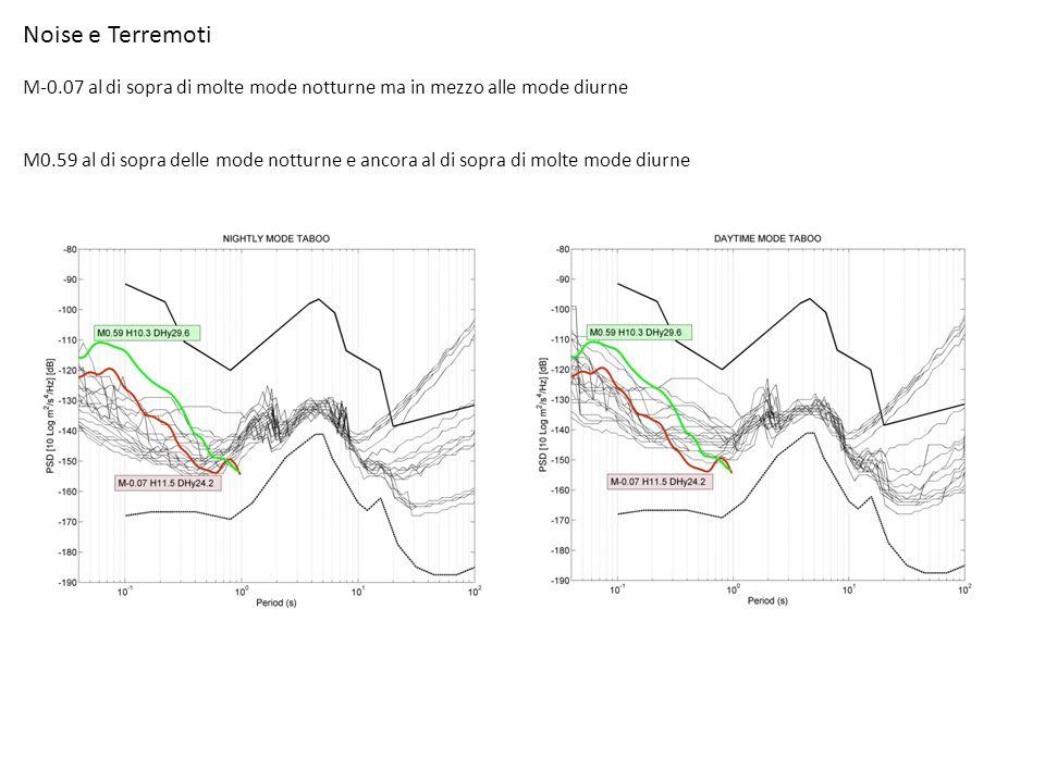 Noise e Terremoti M-0.07 al di sopra di molte mode notturne ma in mezzo alle mode diurne M0.59 al di sopra delle mode notturne e ancora al di sopra di