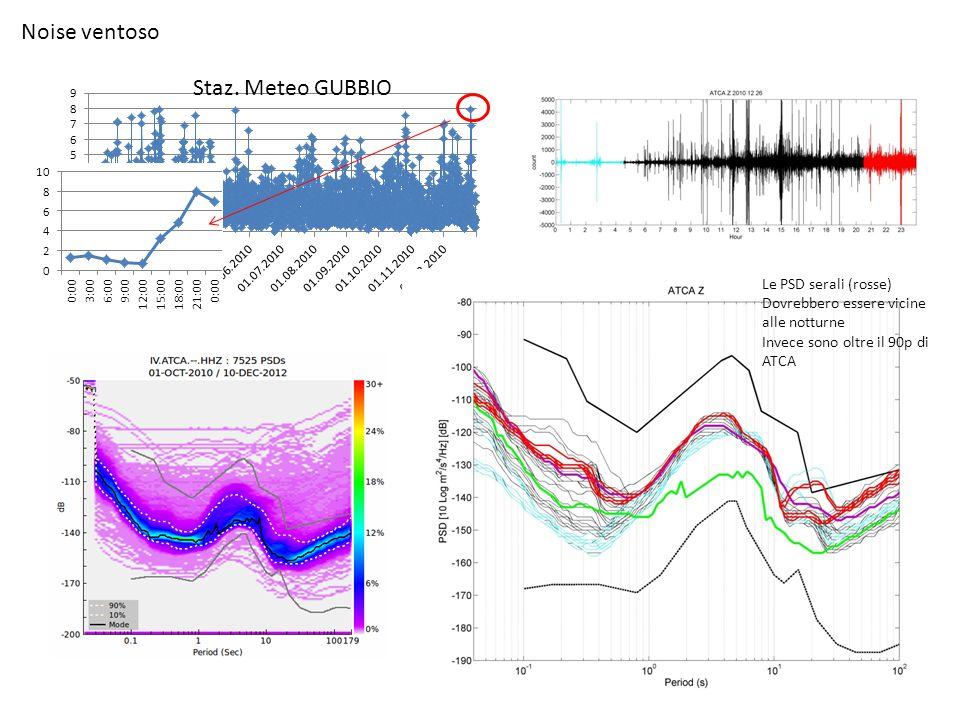 Noise ventoso Le PSD serali (rosse) Dovrebbero essere vicine alle notturne Invece sono oltre il 90p di ATCA Staz. Meteo GUBBIO