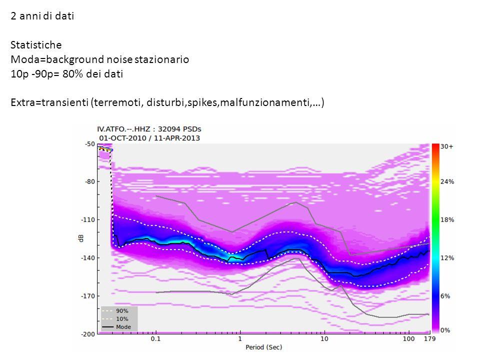 2 anni di dati Statistiche Moda=background noise stazionario 10p -90p= 80% dei dati Extra=transienti (terremoti, disturbi,spikes,malfunzionamenti,…)