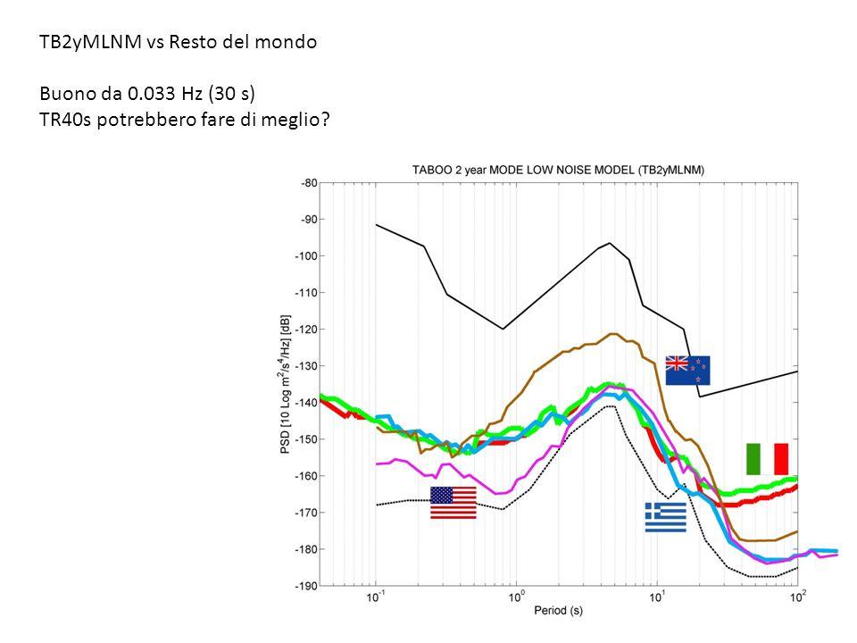 TB2yMLNM vs Resto del mondo Buono da 0.033 Hz (30 s) TR40s potrebbero fare di meglio?