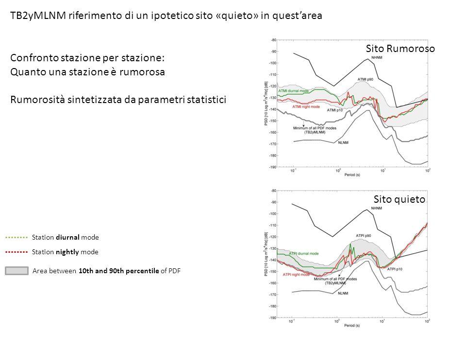 Area between 10th and 90th percentile of PDF Station nightly mode Station diurnal mode TB2yMLNM riferimento di un ipotetico sito «quieto» in questarea