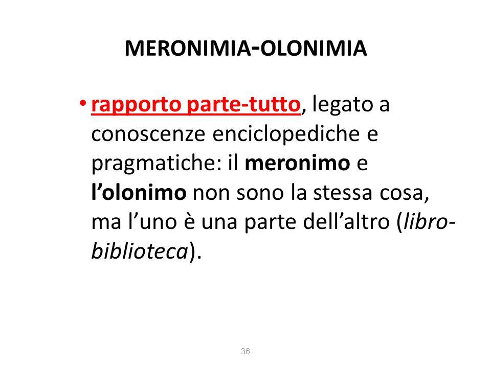MERONIMIA - OLONIMIA rapporto parte-tutto, legato a conoscenze enciclopediche e pragmatiche: il meronimo e lolonimo non sono la stessa cosa, ma luno è