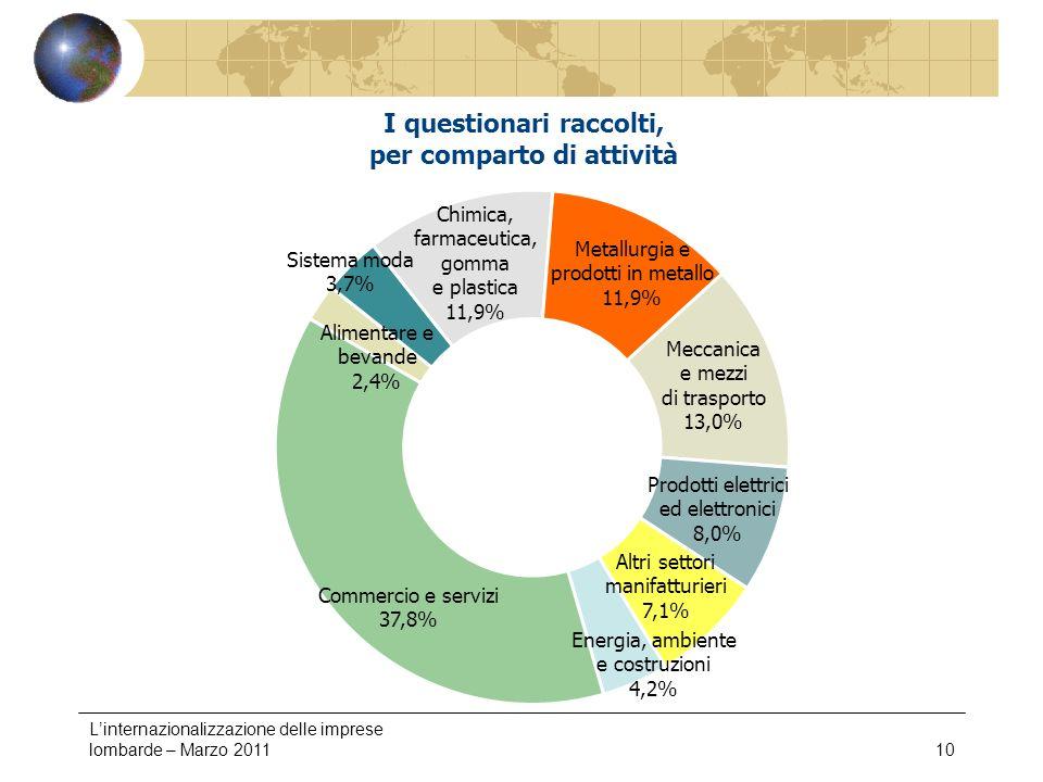 Linternazionalizzazione delle imprese lombarde – Marzo 201110