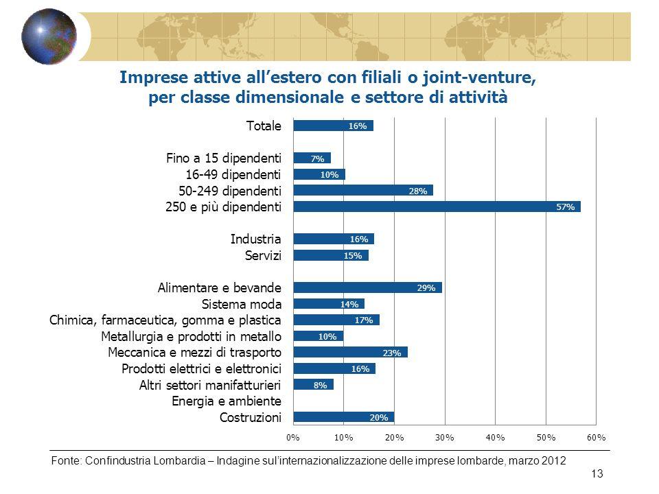 Fonte: Confindustria Lombardia – Indagine sulinternazionalizzazione delle imprese lombarde, marzo 2012 13