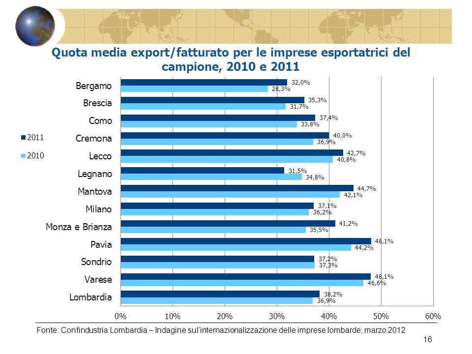 Fonte: Confindustria Lombardia – Indagine sulinternazionalizzazione delle imprese lombarde, marzo 2012 16