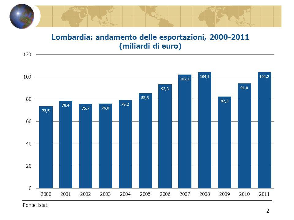 Fonte: Confindustria Lombardia – Indagine sulinternazionalizzazione delle imprese lombarde, marzo 2012 23