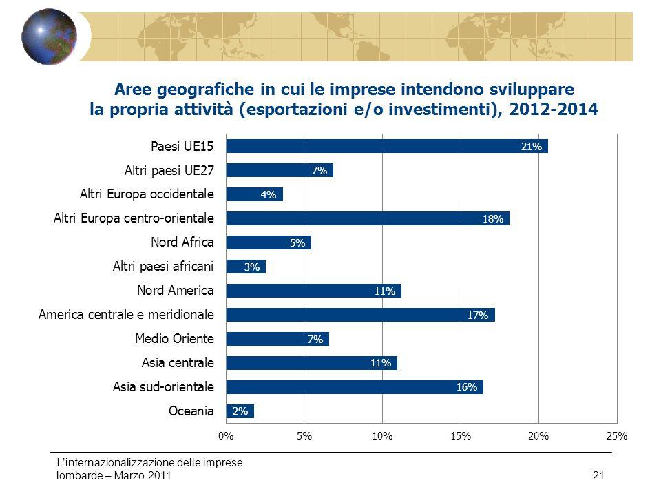 Linternazionalizzazione delle imprese lombarde – Marzo 201121