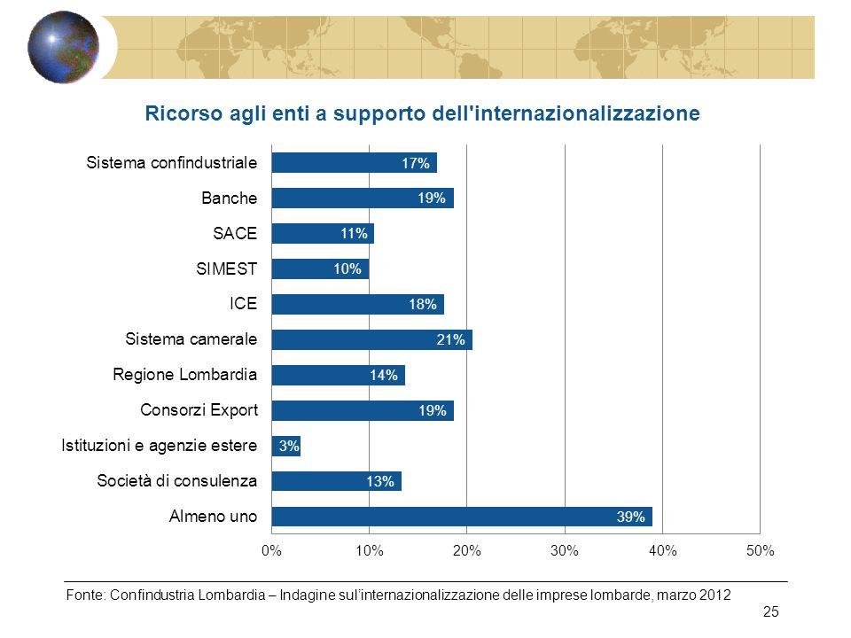 Fonte: Confindustria Lombardia – Indagine sulinternazionalizzazione delle imprese lombarde, marzo 2012 25