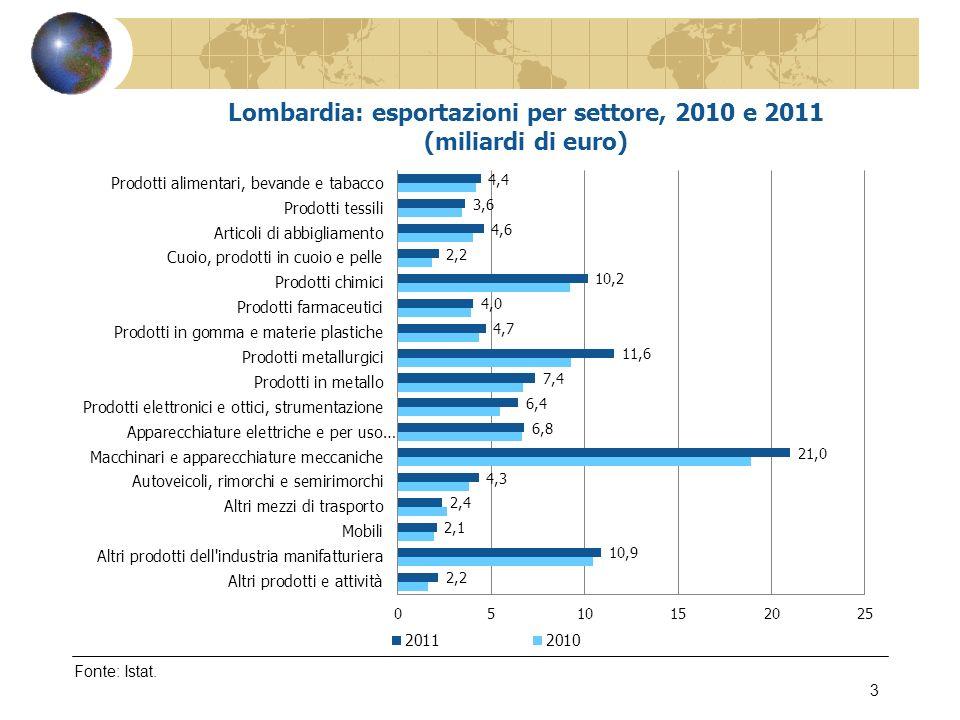 Fonte: Confindustria Lombardia – Indagine sulinternazionalizzazione delle imprese lombarde, marzo 2012 14