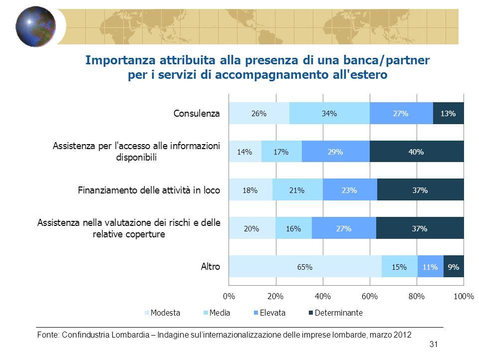 Fonte: Confindustria Lombardia – Indagine sulinternazionalizzazione delle imprese lombarde, marzo 2012 31