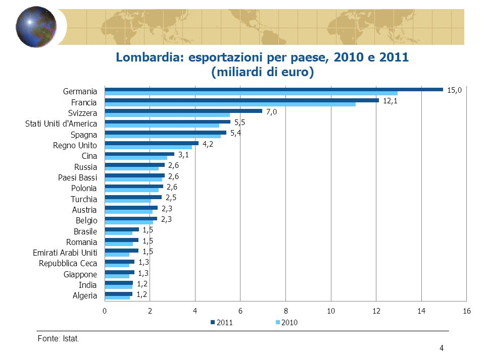 Fonte: Confindustria Lombardia – Indagine sulinternazionalizzazione delle imprese lombarde, marzo 2012 15