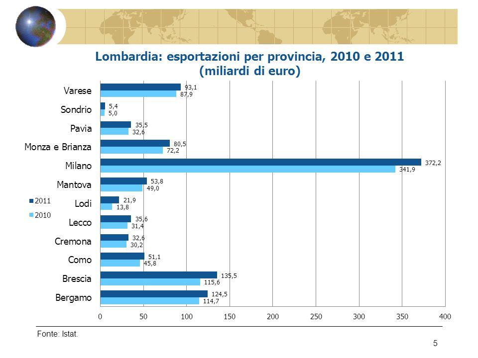Fonte: Confindustria Lombardia – Indagine sulinternazionalizzazione delle imprese lombarde, marzo 2012 26