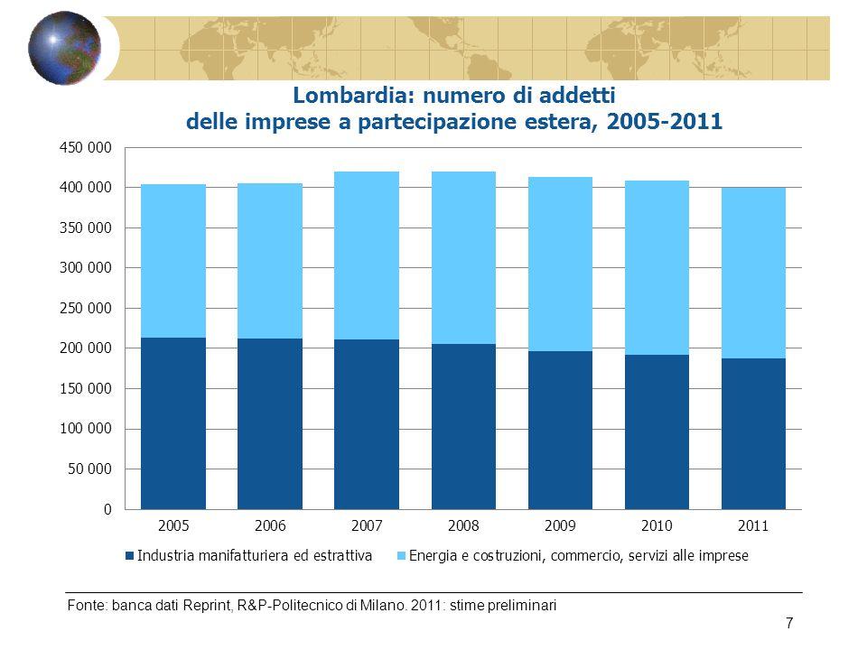 Fonte: Confindustria Lombardia – Indagine sulinternazionalizzazione delle imprese lombarde, marzo 2012 18