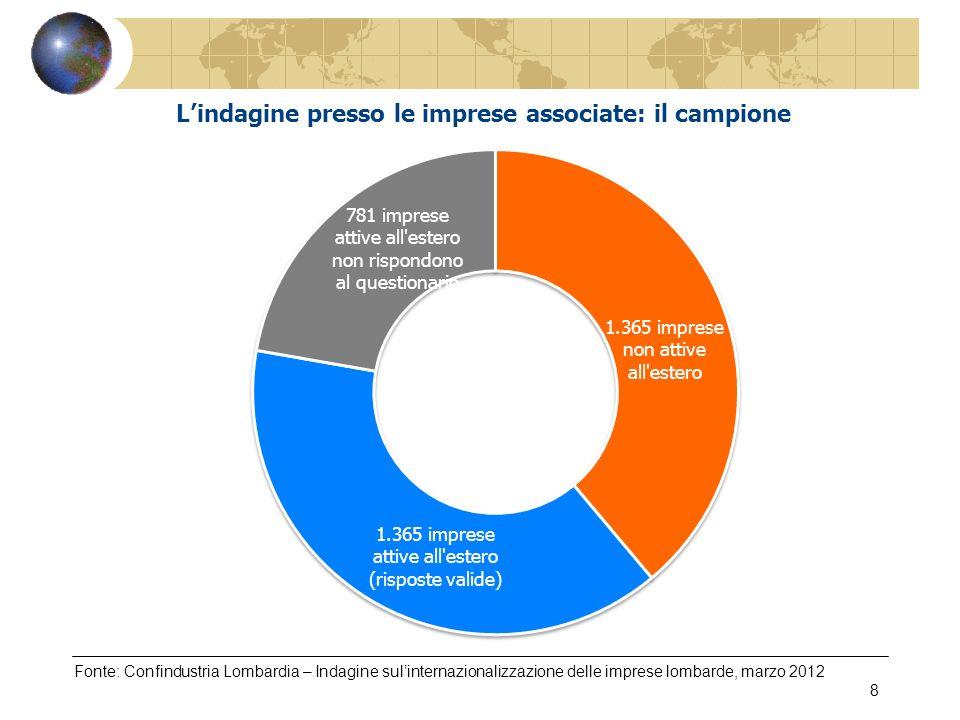 Fonte: Confindustria Lombardia – Indagine sulinternazionalizzazione delle imprese lombarde, marzo 2012 8