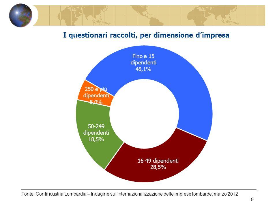 Fonte: Confindustria Lombardia – Indagine sulinternazionalizzazione delle imprese lombarde, marzo 2012 20