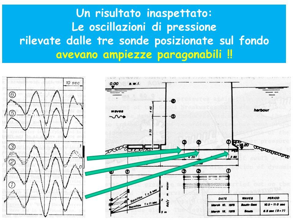 Un risultato inaspettato: Le oscillazioni di pressione rilevate dalle tre sonde posizionate sul fondo avevano ampiezze paragonabili !!