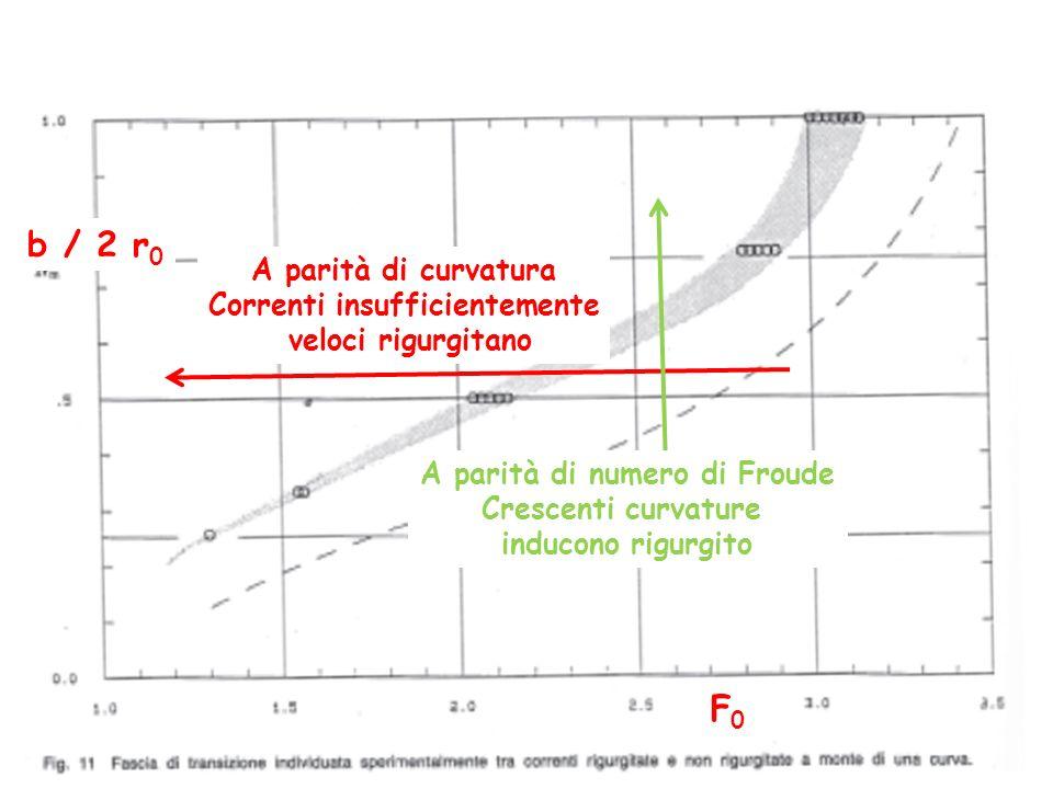 b / 2 r 0 F0F0 A parità di curvatura Correnti insufficientemente veloci rigurgitano A parità di numero di Froude Crescenti curvature inducono rigurgit