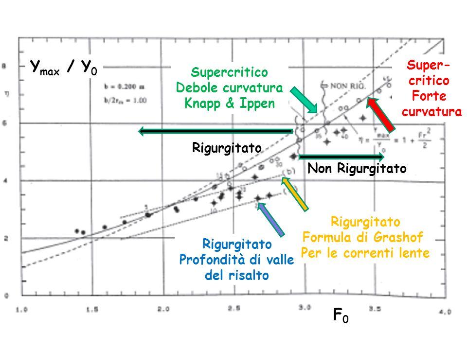 Supercritico Debole curvatura Knapp & Ippen Super- critico Forte curvatura Rigurgitato Profondità di valle del risalto Rigurgitato Formula di Grashof