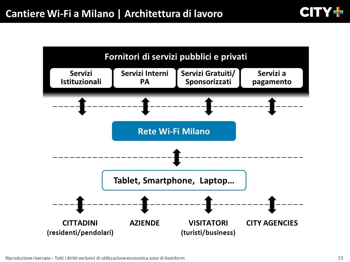 13 Riproduzione riservata – Tutti i diritti esclusivi di utilizzazione economica sono di Assinform Cantiere Wi-Fi a Milano | Architettura di lavoro Se
