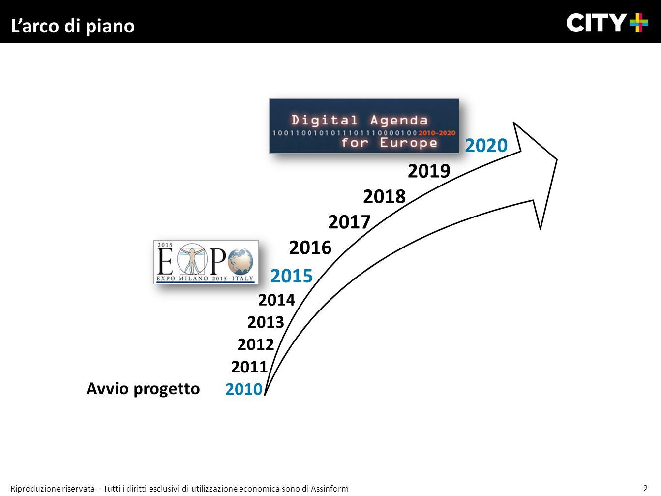 2 Riproduzione riservata – Tutti i diritti esclusivi di utilizzazione economica sono di Assinform Larco di piano 2020 2015 2011 2012 2013 2014 2016 20